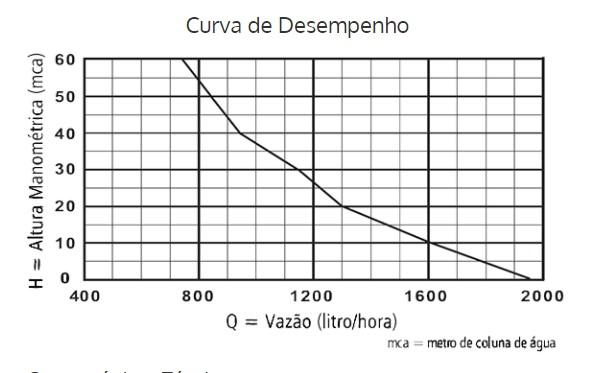 Bomba Submersa Vibratória para reservatório e cisterna ANAUGER 700 5G 450 watts Monofásica 220V