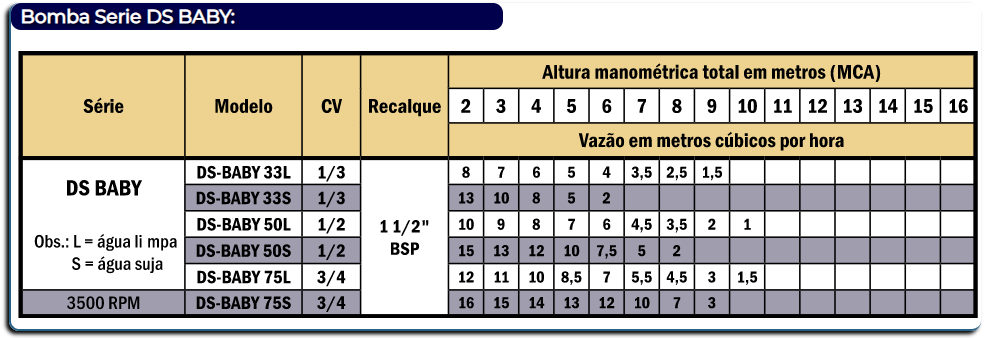 Bomba Submersível Darka Ds-Baby 75S 3/4 Cv 3500 Rpm Monofásica