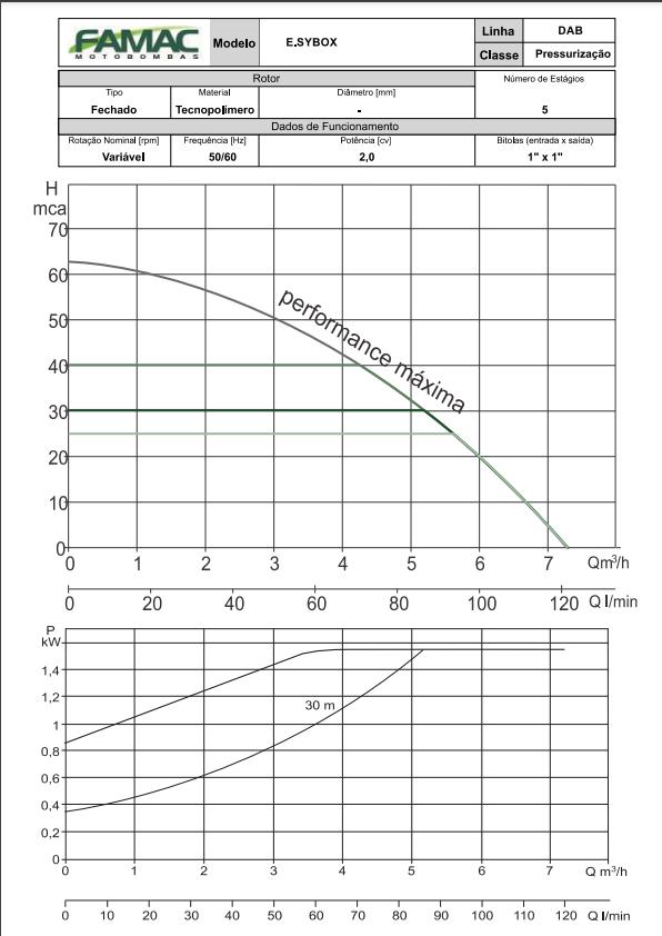 Pressurizador com inversor de frequência E.SYBOX 2,0 CV Monofásico 220V