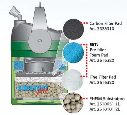Filtro Canister Eheim Ecco 2232 480l/h 110v