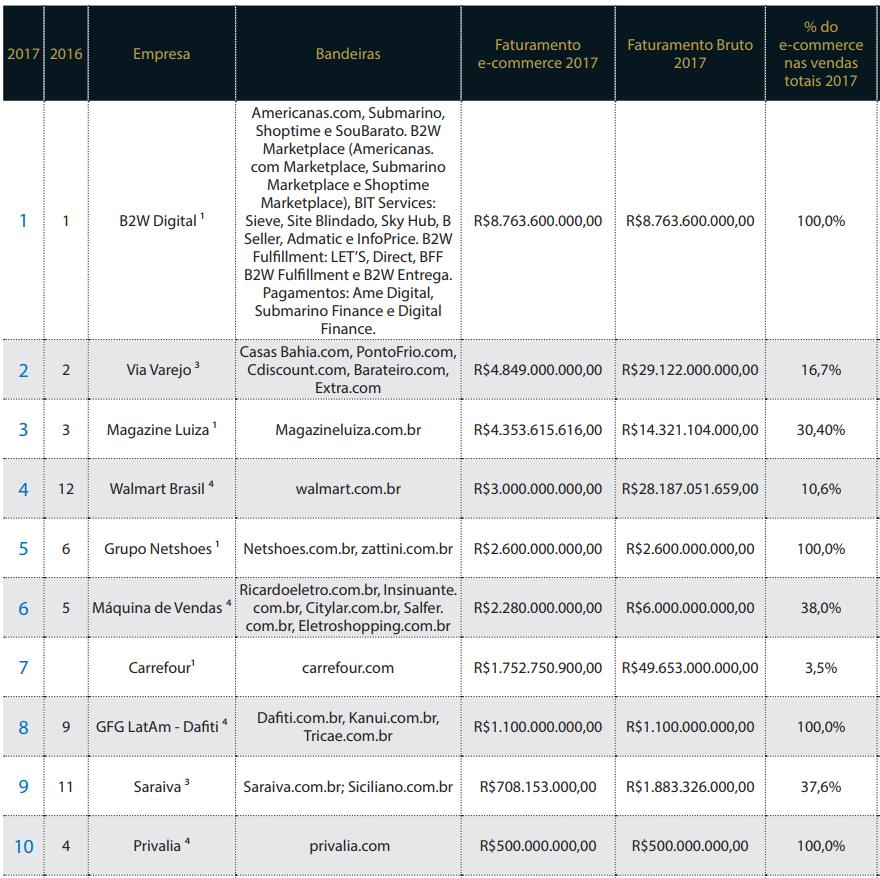"""Varejo Online: no ranking """"50 Maiores Empresas do E-commerce Brasileiro"""", estão os marketplaces"""
