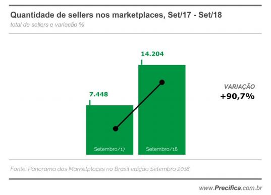 Gráfico com Crescimento do número de lojistas em marketplaces entre 2017 e 2018