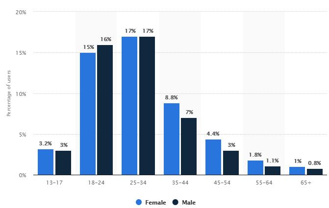 Distribuição de usuários por sexo
