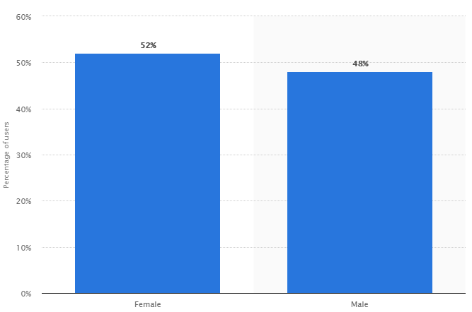 Segmentação por gênero