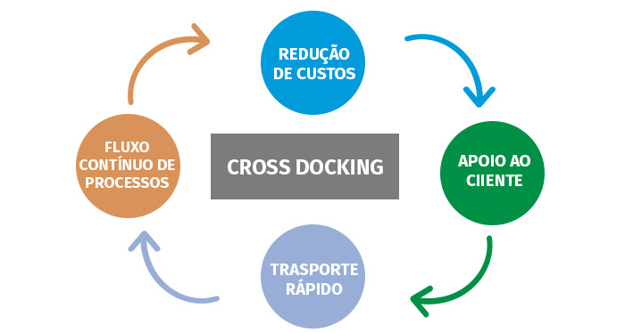 Fluxograma das vantagens do cross docking