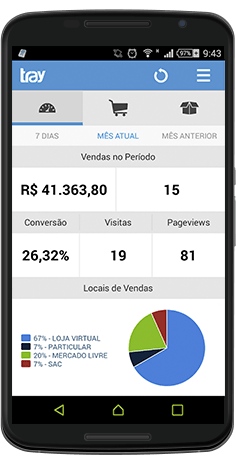 Painel Administrativo Android
